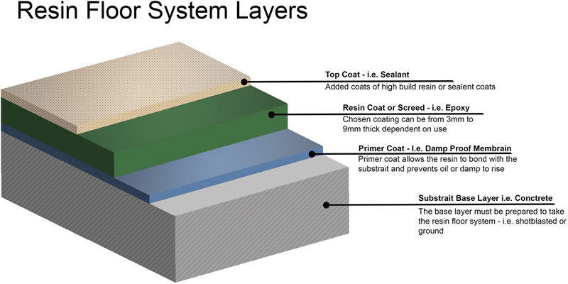 commercial kitchen flooring layers